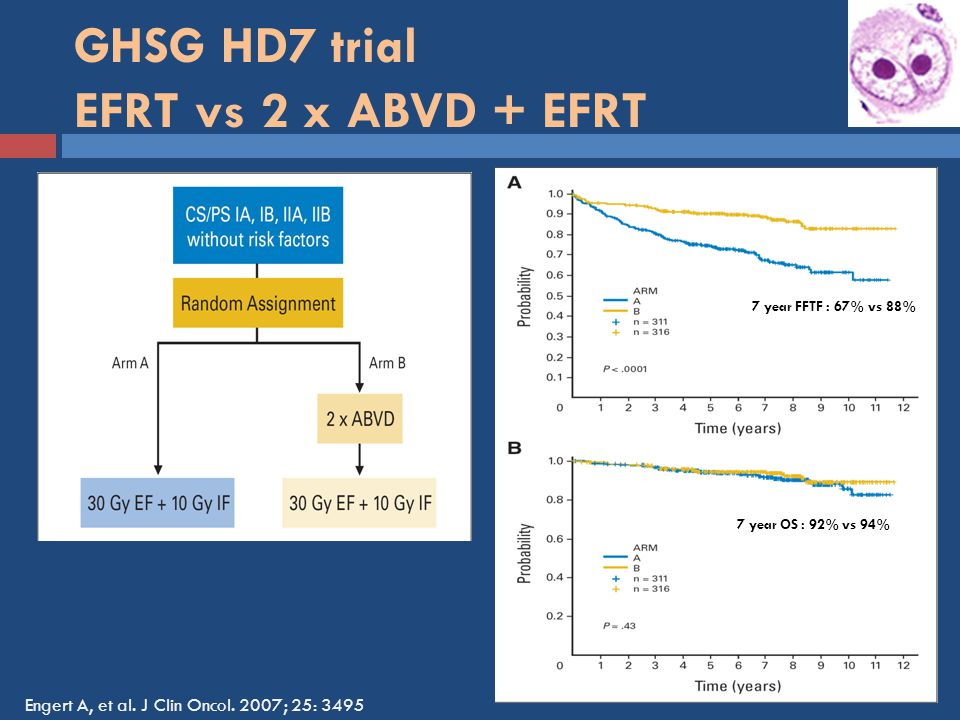 GHSG HD7 trial EFRT vs 2 x ABVD + EFRT