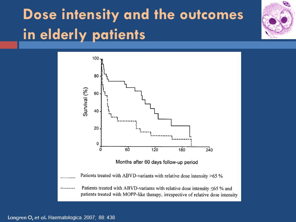 Dose intensity and the outcomes in elderly patients