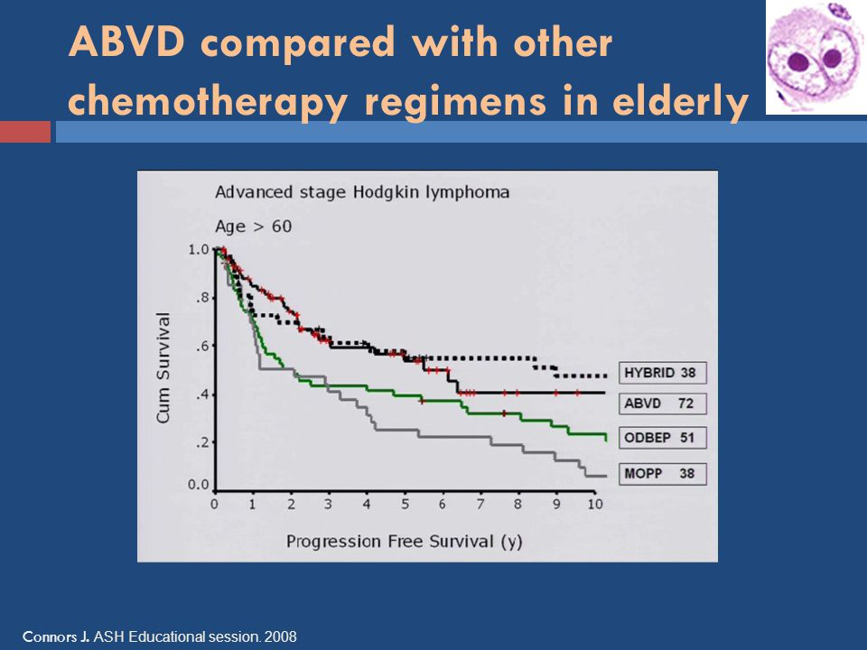 ABVD compared with other chemotherapy regimens in elderly