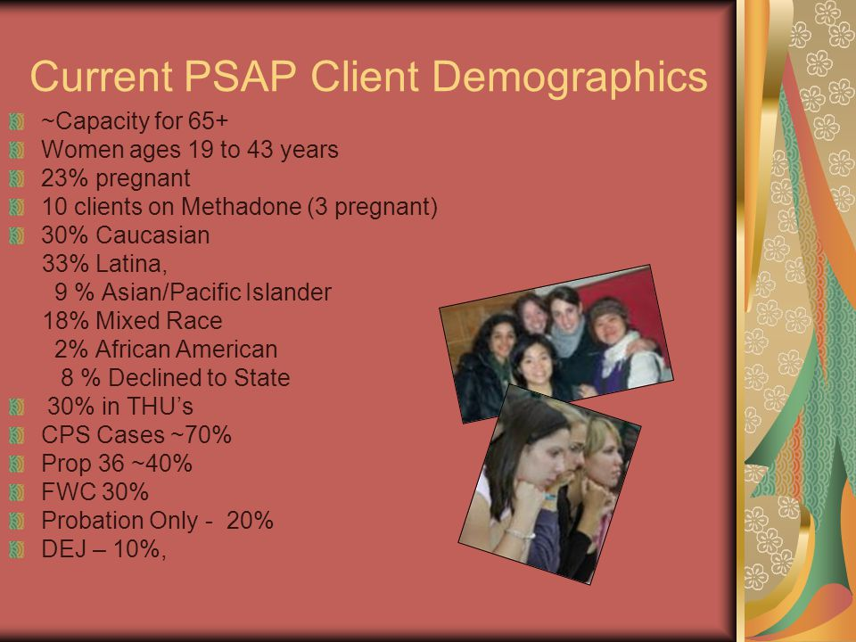 Current PSAP Client Demographics
