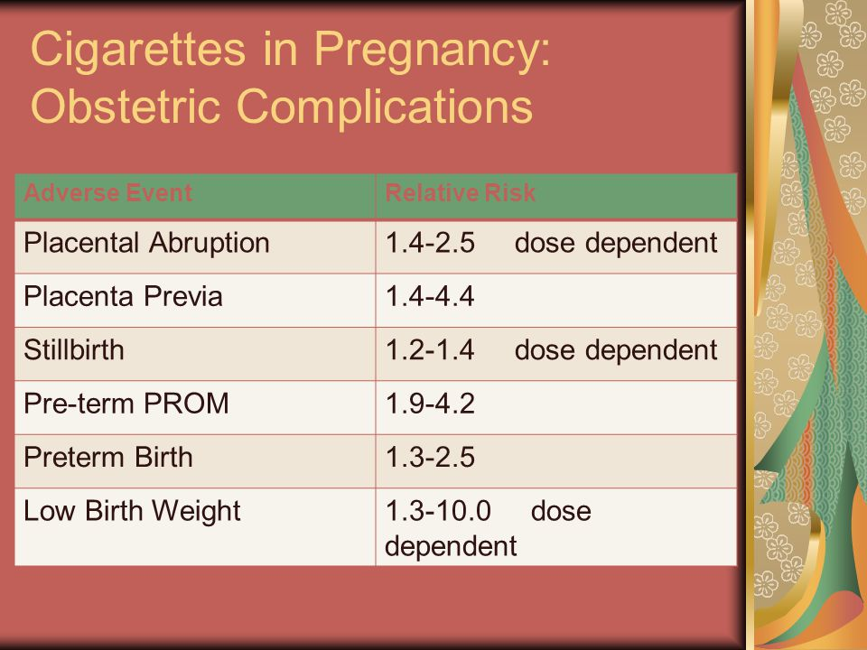 Cigarettes in Pregnancy: Obstetric Complications