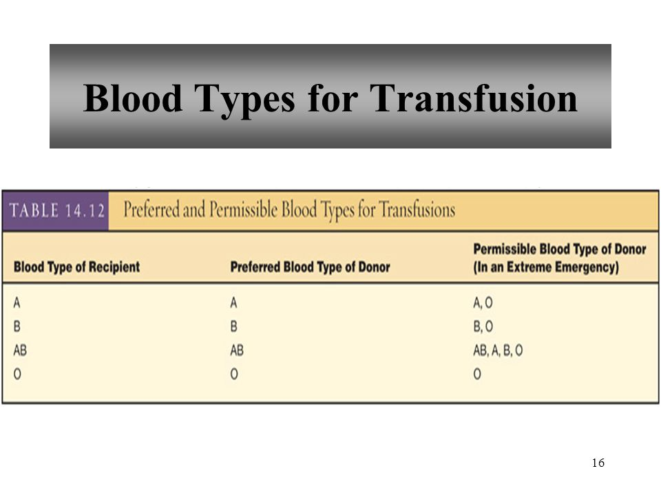 Blood Types for Transfusion