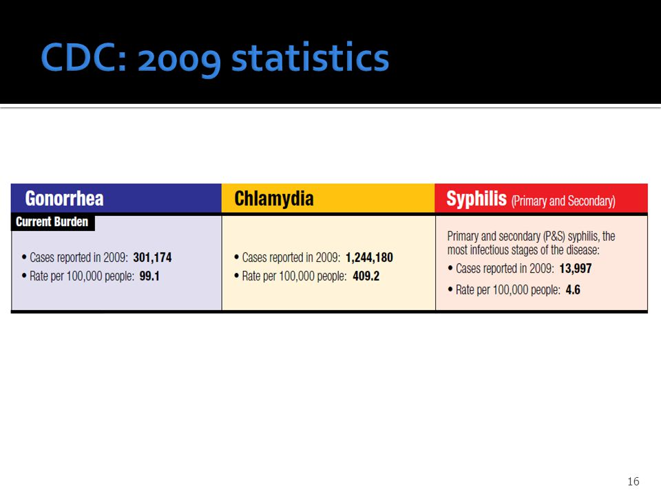 CDC: 2009 statistics