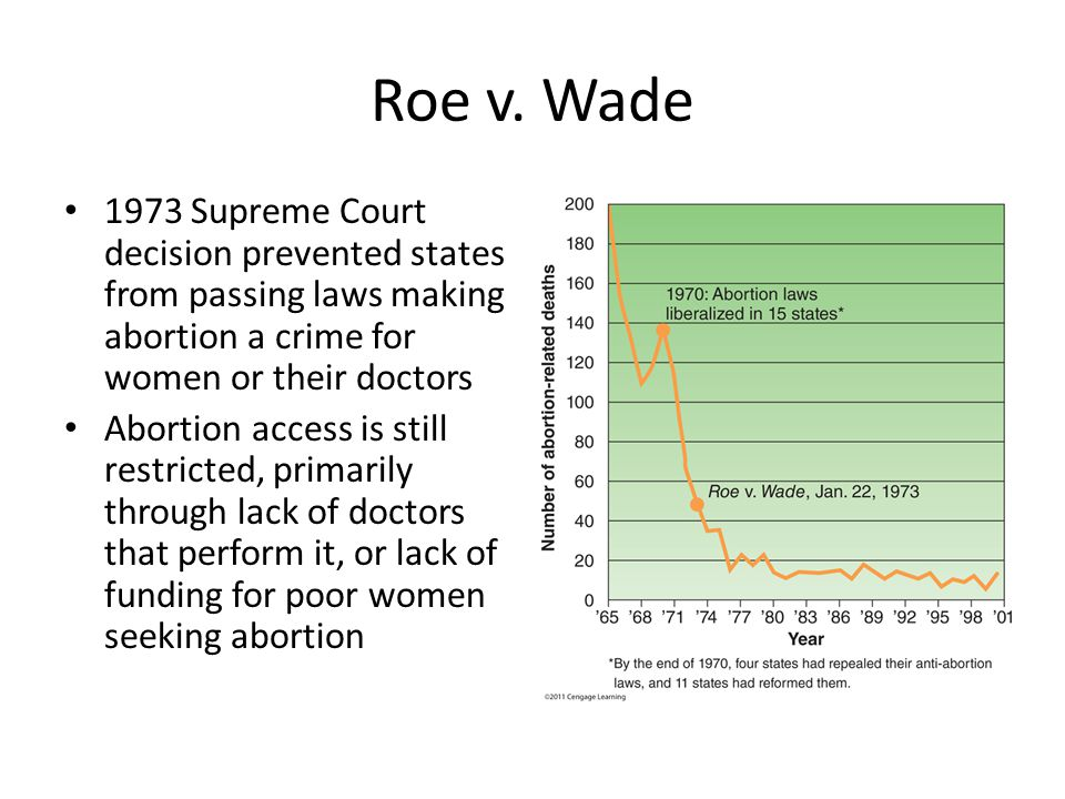 Roe v. Wade 1973 Supreme Court decision prevented states from passing laws making abortion a crime for women or their doctors.