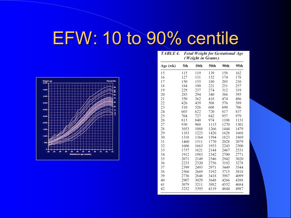 EFW: 10 to 90% centile
