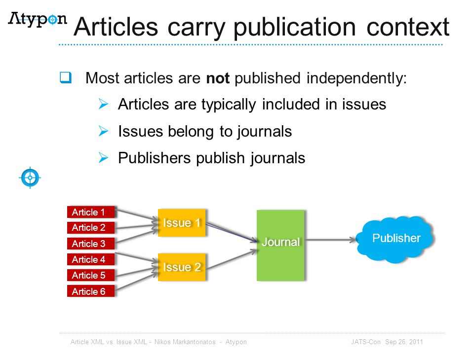 Articles carry publication context