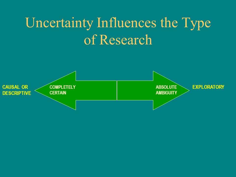 Uncertainty Influences the Type of Research