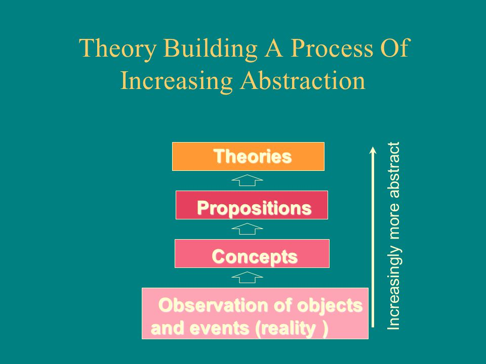 Theory Building A Process Of Increasing Abstraction