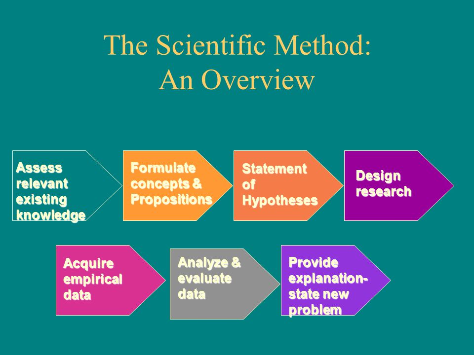 The Scientific Method: An Overview