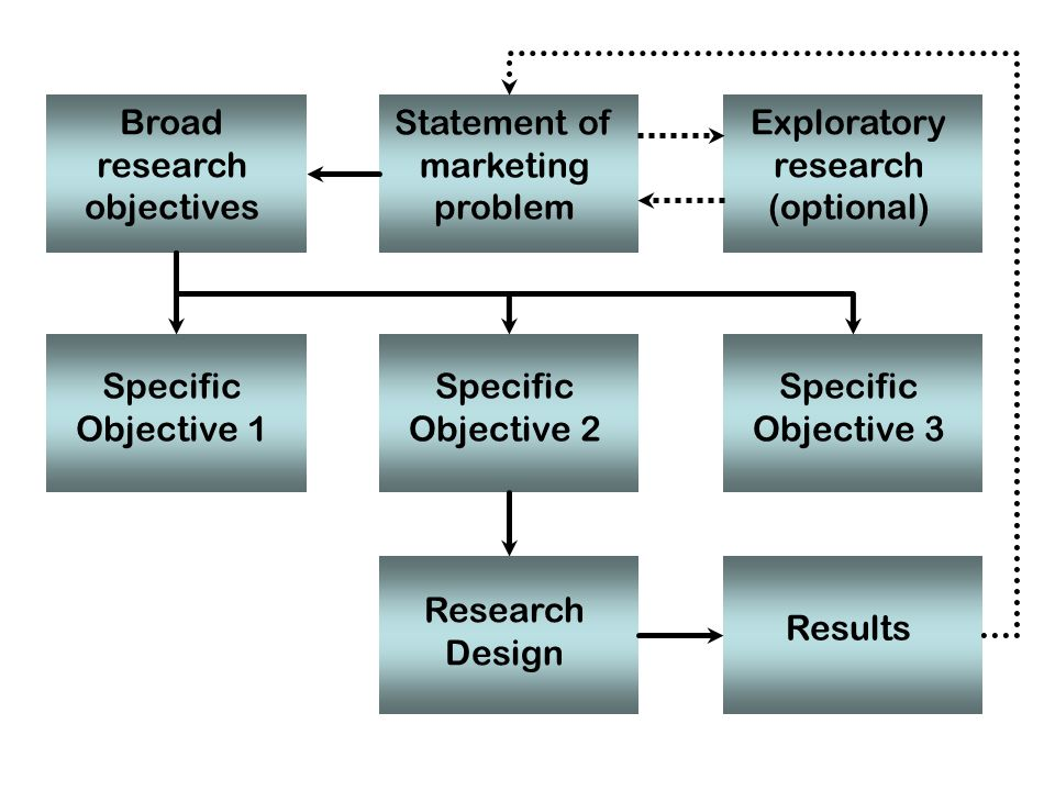 Broad research objectives Statement of marketing problem