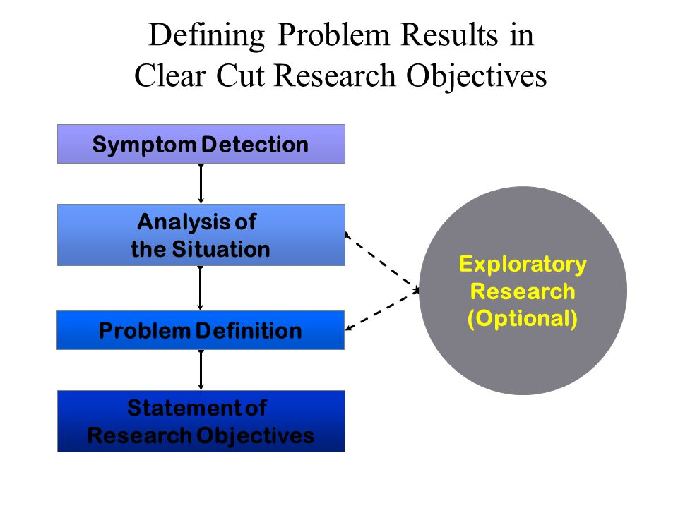 Defining Problem Results in Clear Cut Research Objectives