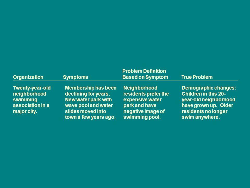Problem Definition Organization Symptoms Based on Symptom True Problem.
