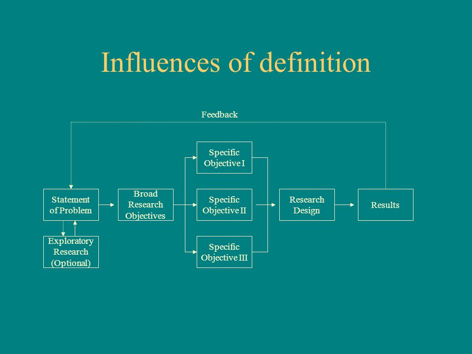 Influences of definition