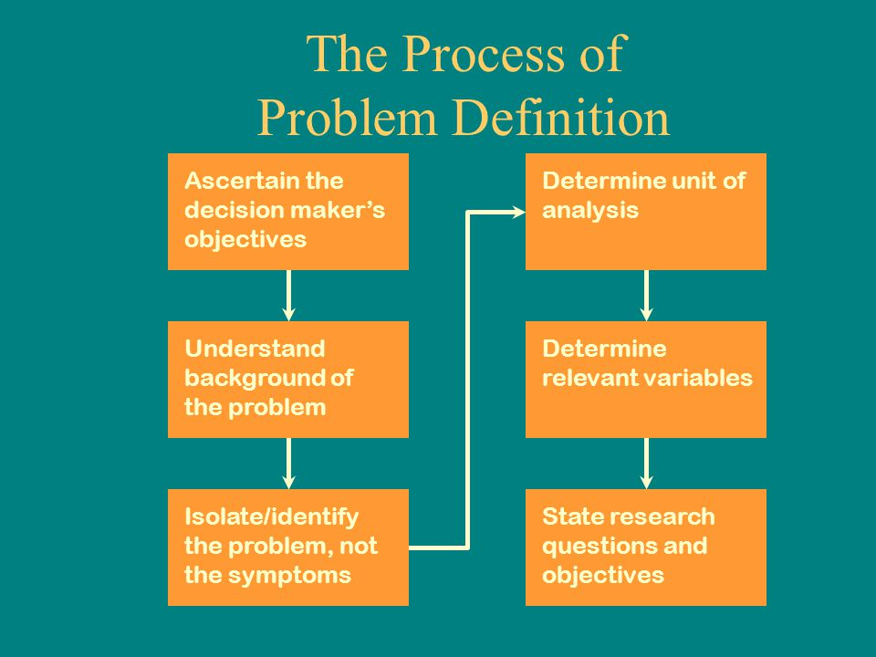 The Process of Problem Definition