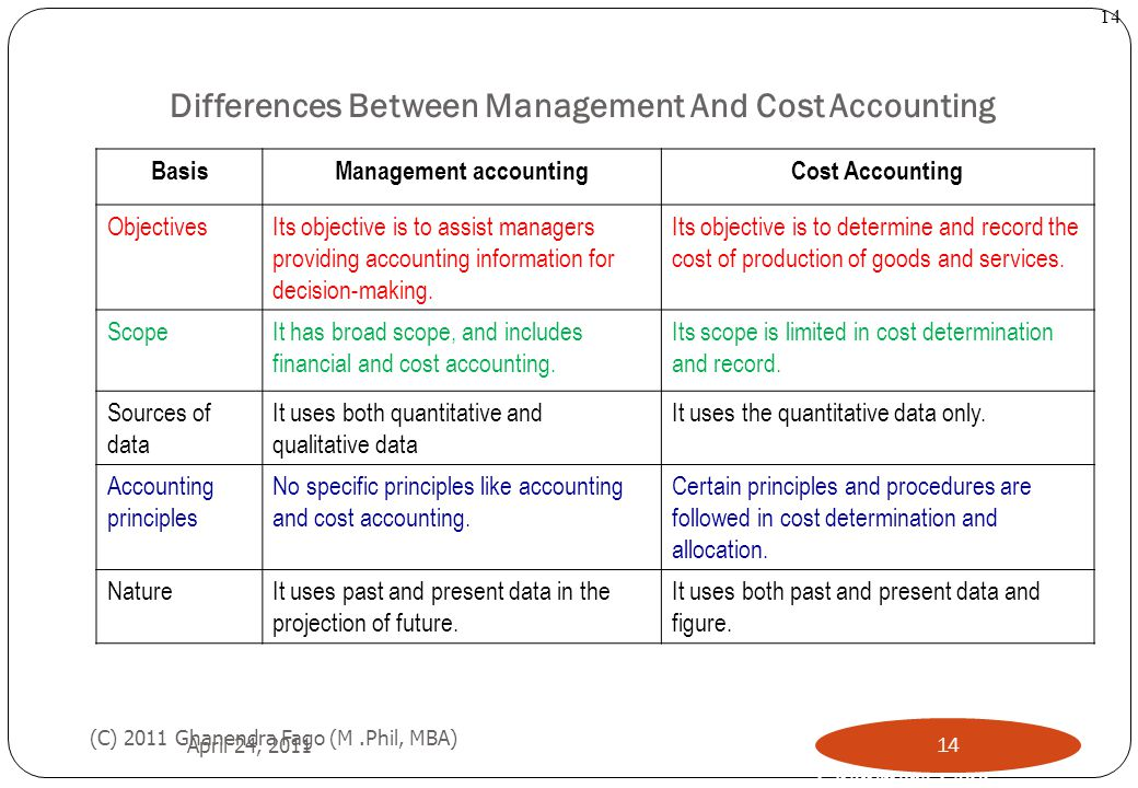 Differences Between Management And Cost Accounting