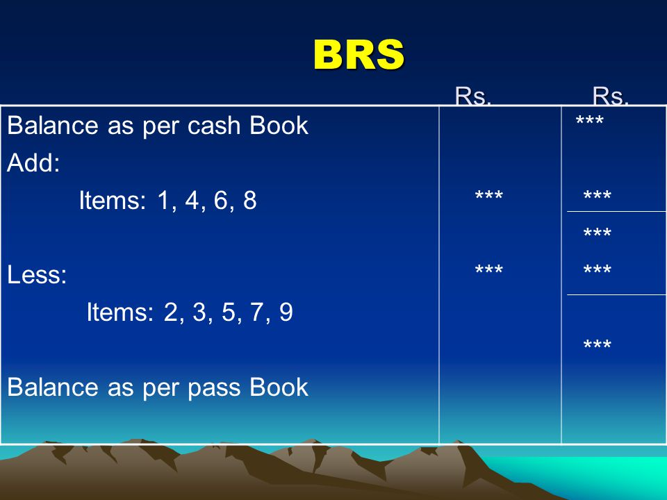 BRS Rs. Rs. Balance as per cash Book Add: Items: 1, 4, 6, 8 Less: