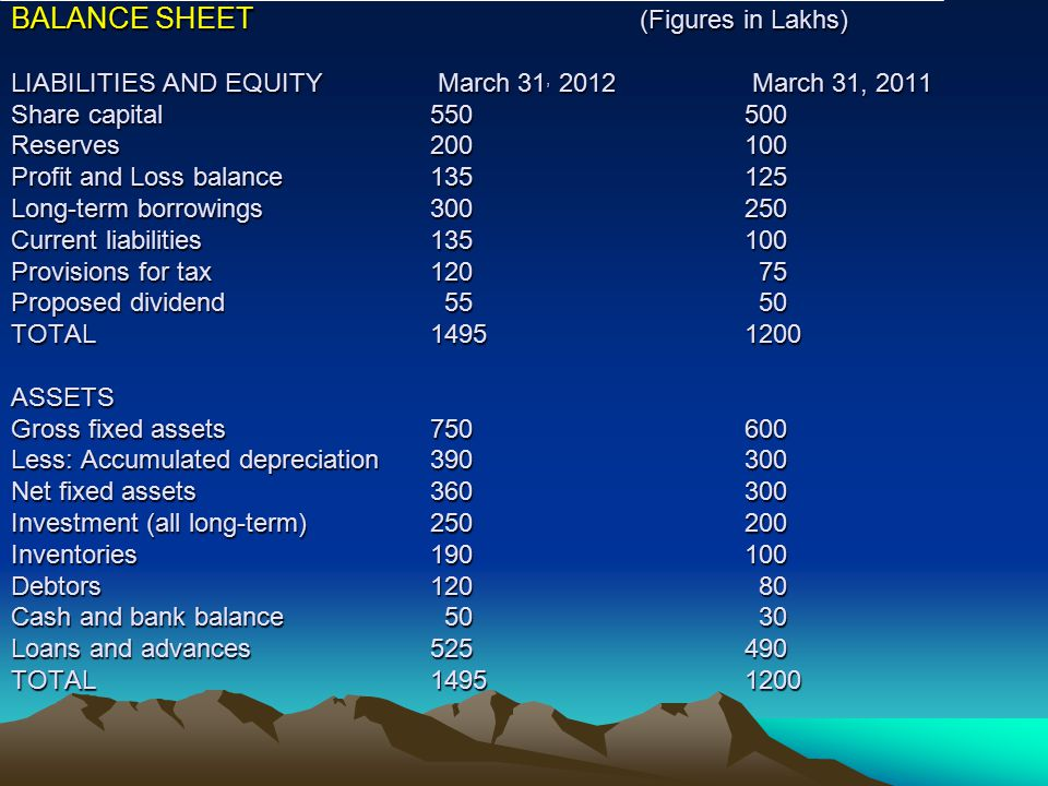 BALANCE SHEET. (Figures in Lakhs). LIABILITIES AND EQUITY