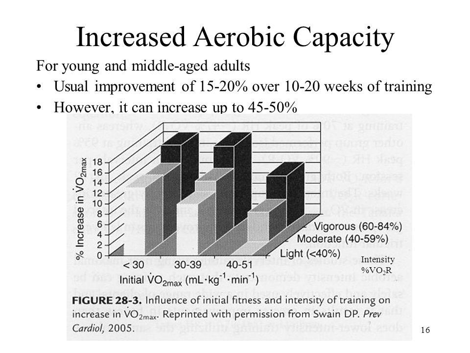 Increased Aerobic Capacity
