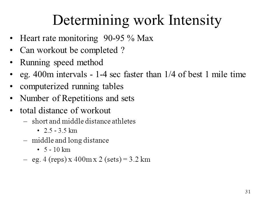 Determining work Intensity