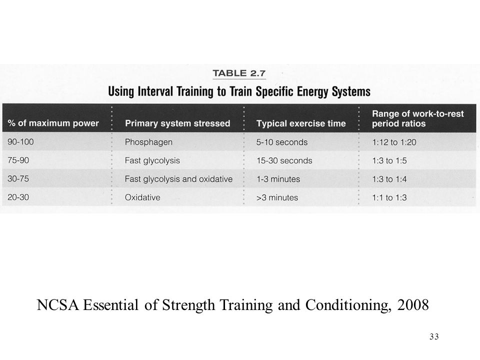 NCSA Essential of Strength Training and Conditioning, 2008