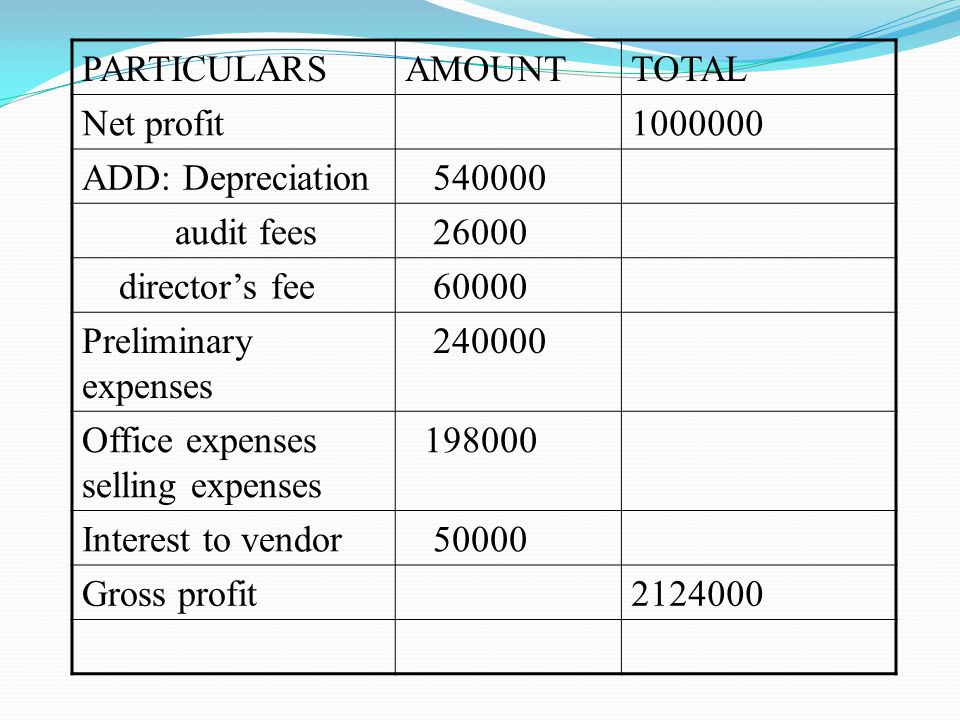 PARTICULARS AMOUNT. TOTAL. Net profit. 1000000. ADD: Depreciation. 540000. audit fees. 26000.