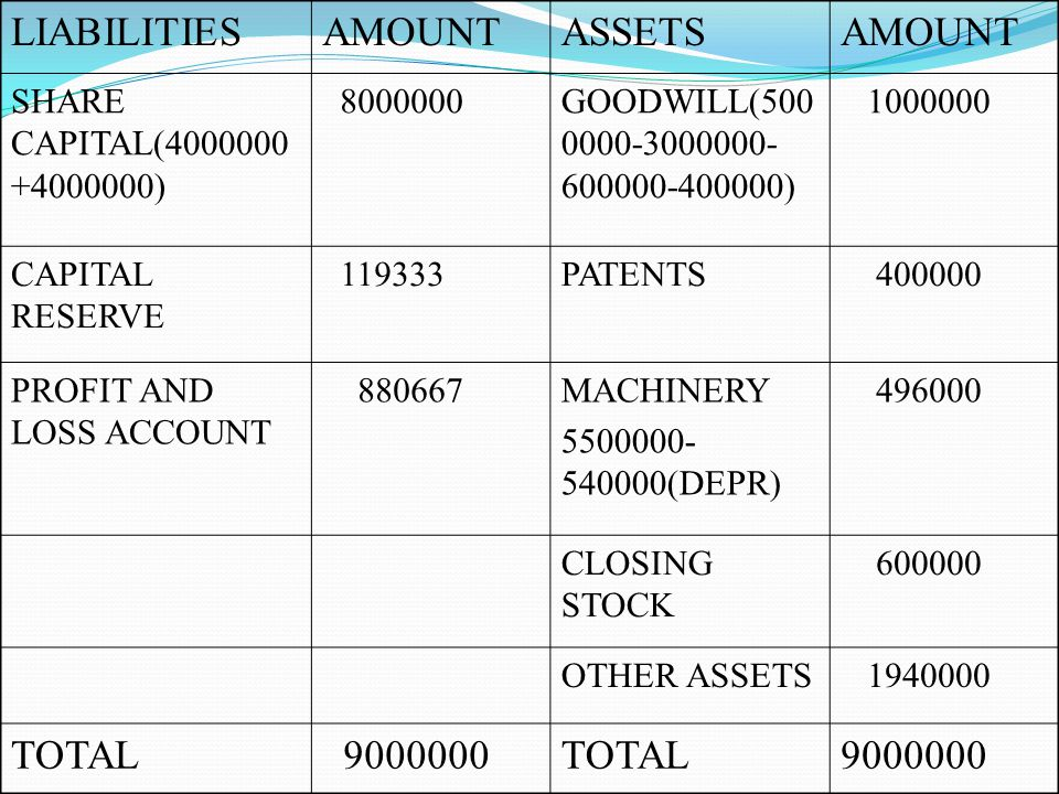 LIABILITIES AMOUNT ASSETS TOTAL 9000000 SHARE CAPITAL(4000000+4000000)