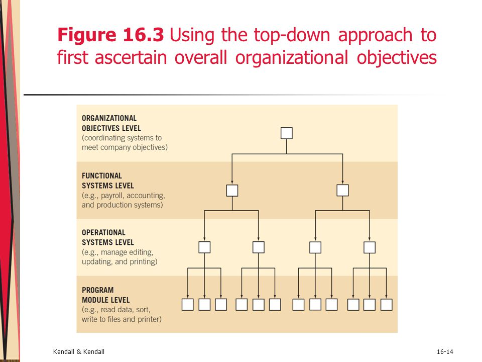 Figure 16.3 Using the top-down approach to first ascertain overall organizational objectives
