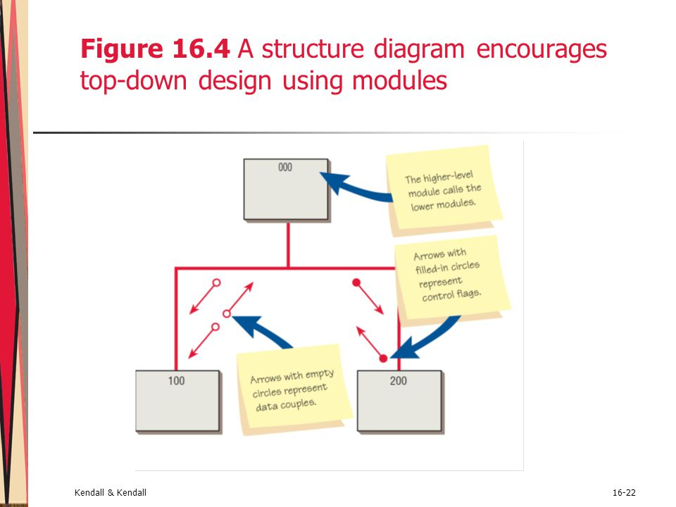 Figure 16.4 A structure diagram encourages top-down design using modules