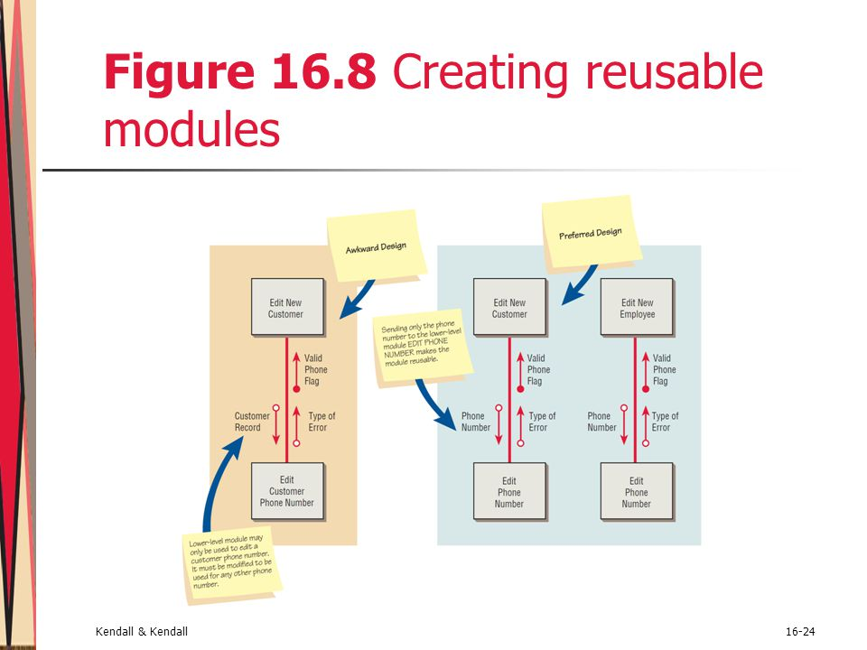 Figure 16.8 Creating reusable modules