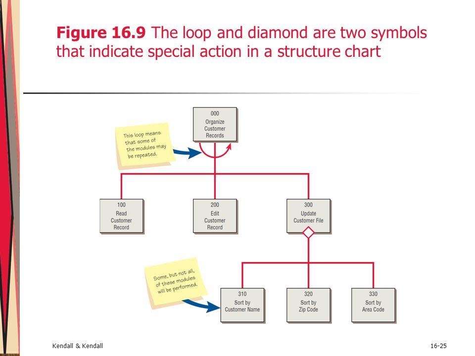 Figure 16.9 The loop and diamond are two symbols that indicate special action in a structure chart