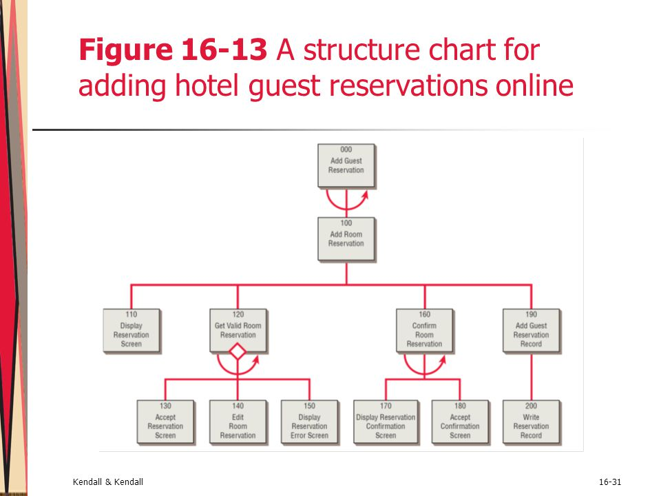 Figure 16-13 A structure chart for adding hotel guest reservations online