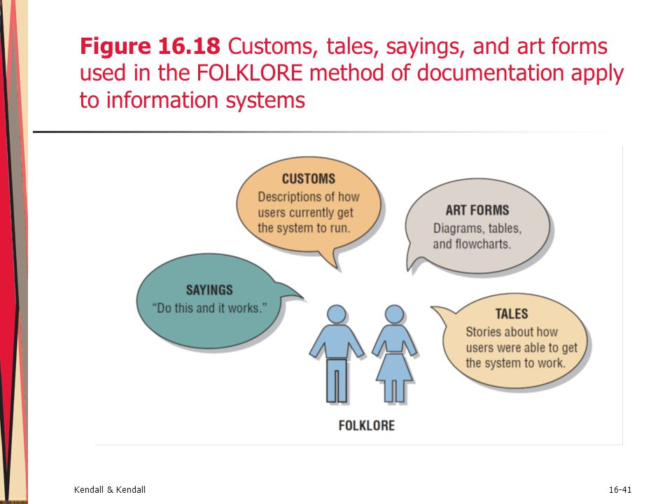 Figure 16.18 Customs, tales, sayings, and art forms used in the FOLKLORE method of documentation apply to information systems