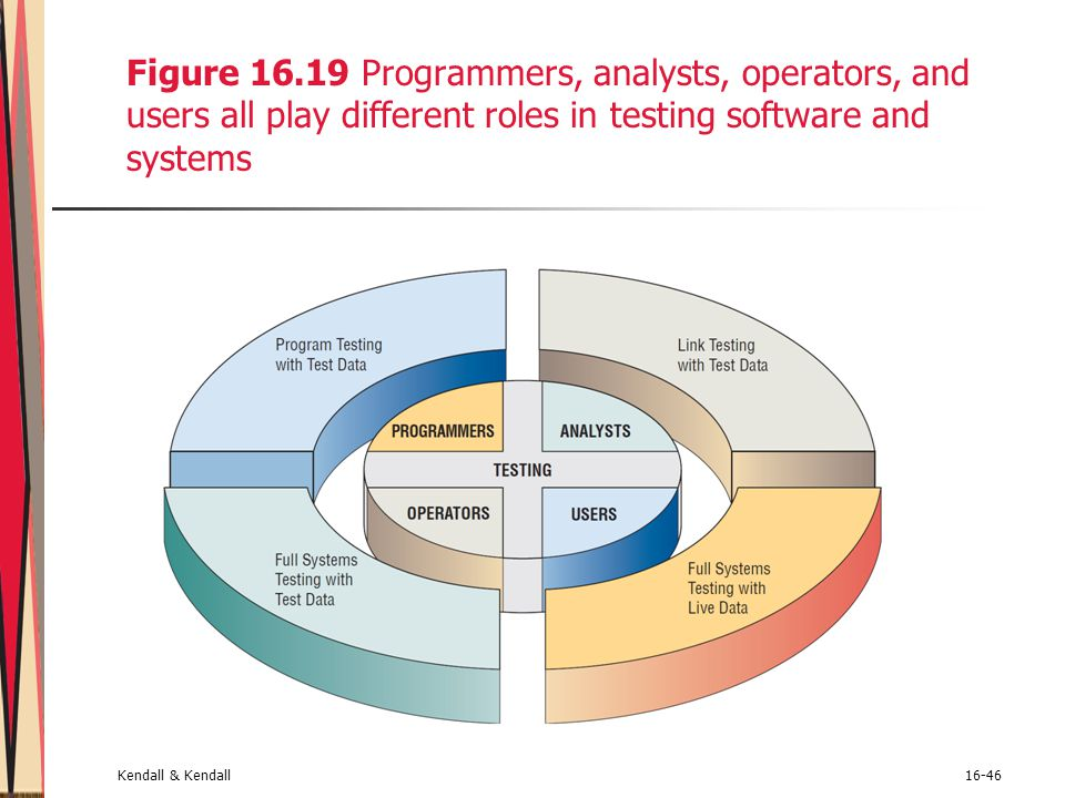 Figure 16.19 Programmers, analysts, operators, and users all play different roles in testing software and systems