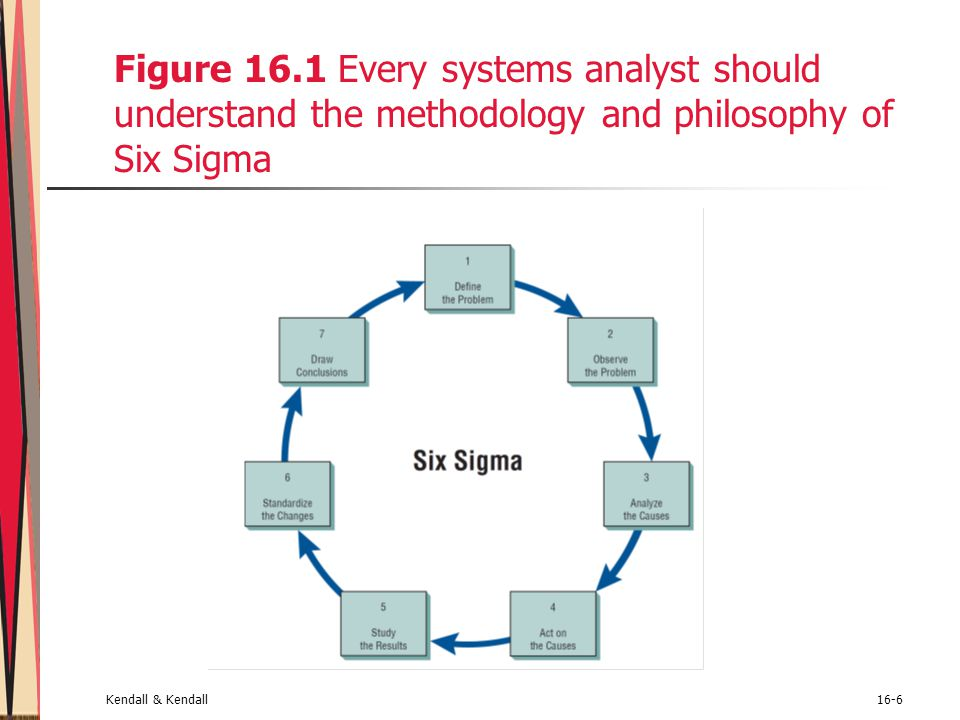 Figure 16.1 Every systems analyst should understand the methodology and philosophy of Six Sigma