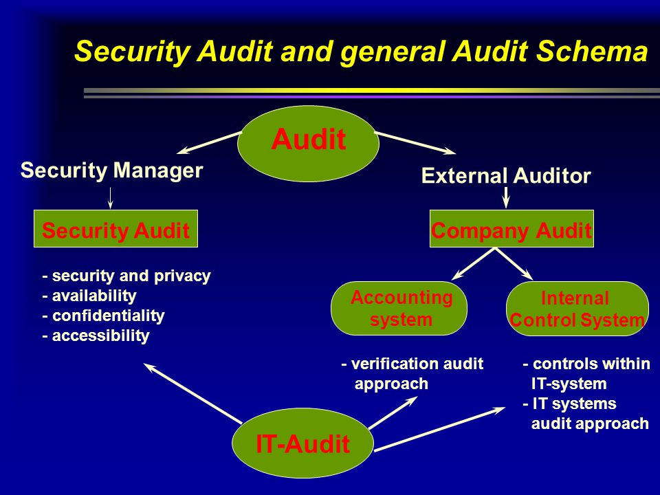 Security Audit and general Audit Schema