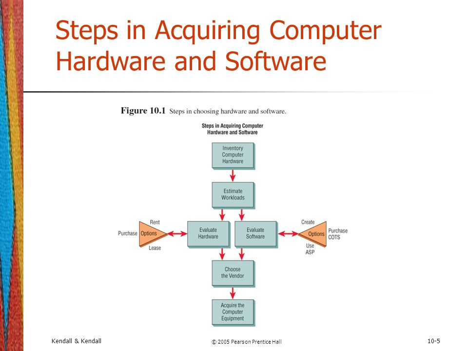 Steps in Acquiring Computer Hardware and Software