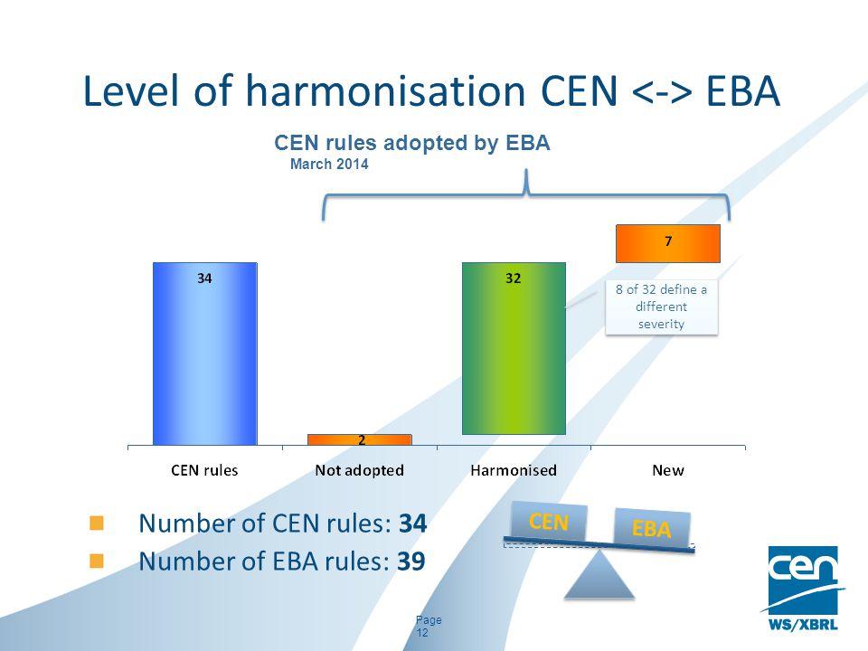Level of harmonisation CEN <-> EBA