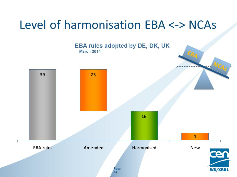 Level of harmonisation EBA <-> NCAs