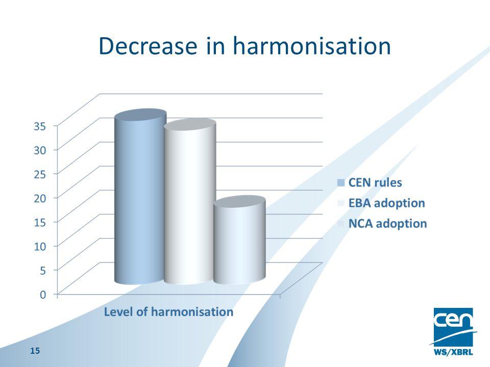 Decrease in harmonisation