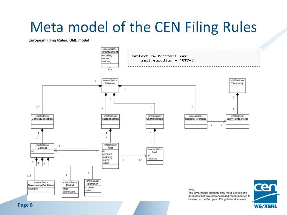 Meta model of the CEN Filing Rules