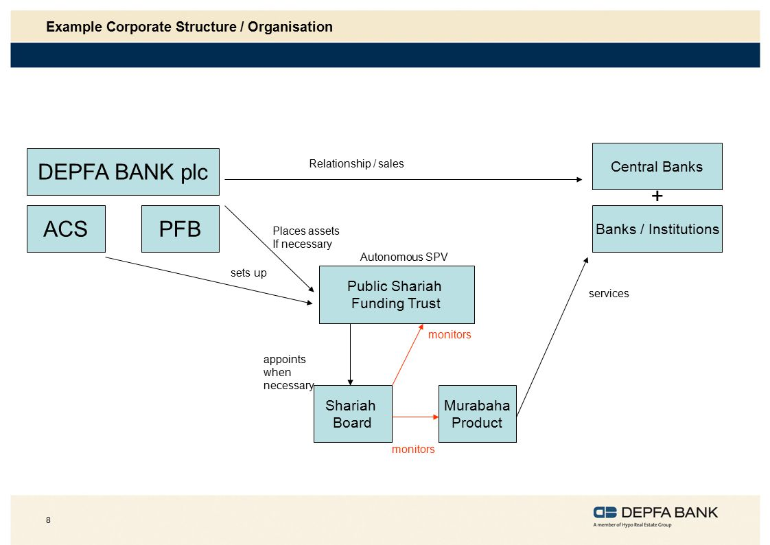 Example Corporate Structure / Organisation
