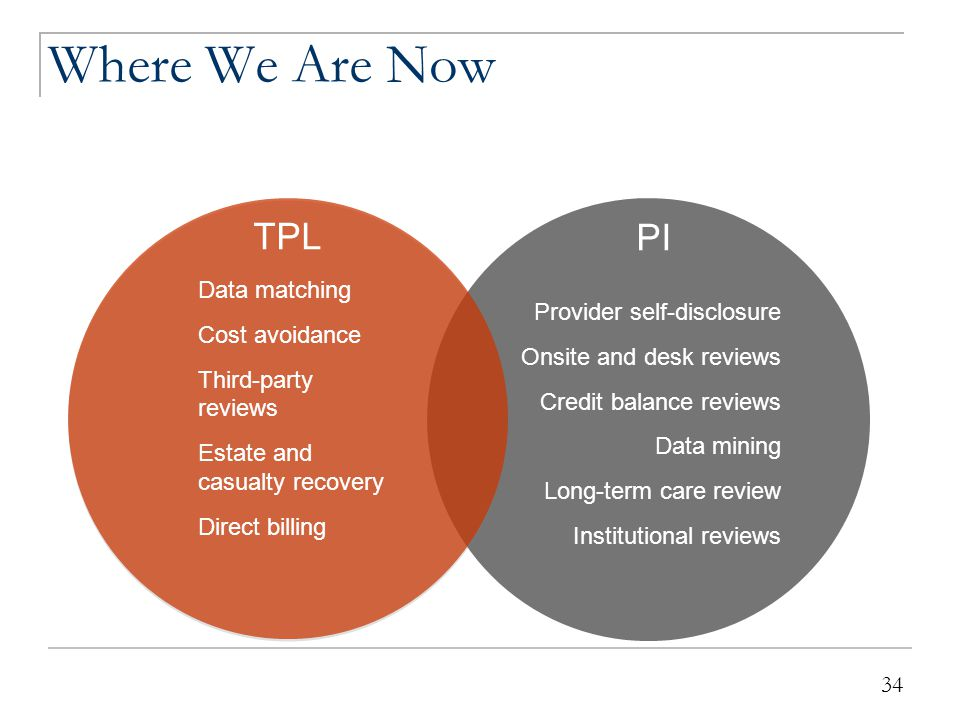 Where We're Headed INTEGRATION 35 Provider disclosure Cost avoidance