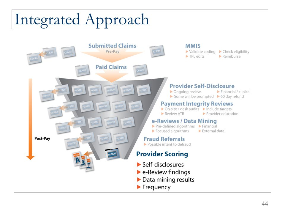 Integrated Approach Sentinel Effect = Improved Provider Billing 45 45