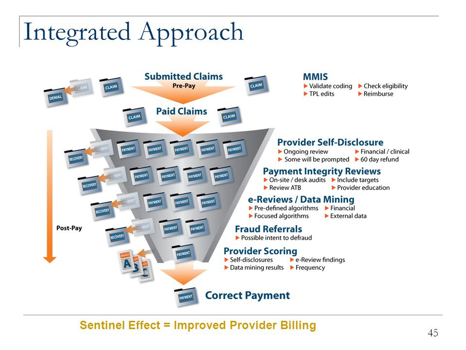 The New Solution Integrated approach shares data across programs