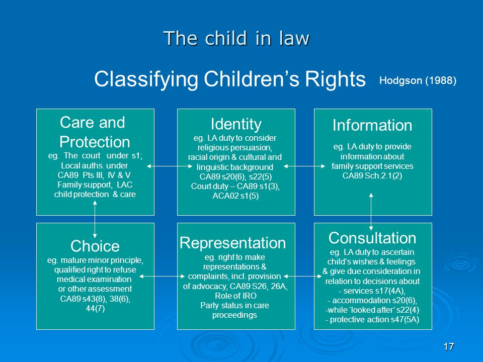 Classifying Children's Rights