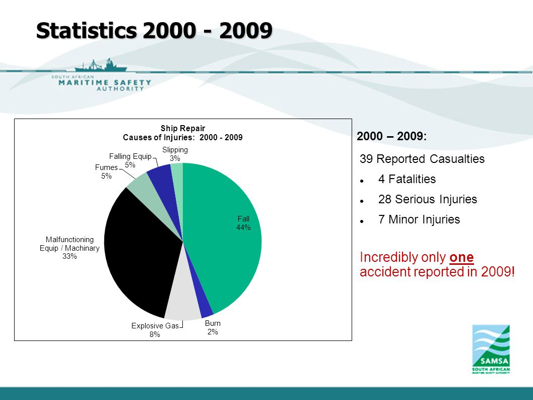 Statistics 2000 - 2009 Incredibly only one accident reported in 2009!