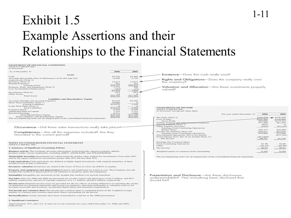 1-11 Exhibit 1.5 Example Assertions and their Relationships to the Financial Statements