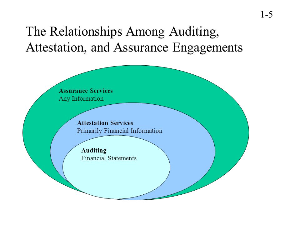 1-5 The Relationships Among Auditing, Attestation, and Assurance Engagements. Assurance Services. Any Information.