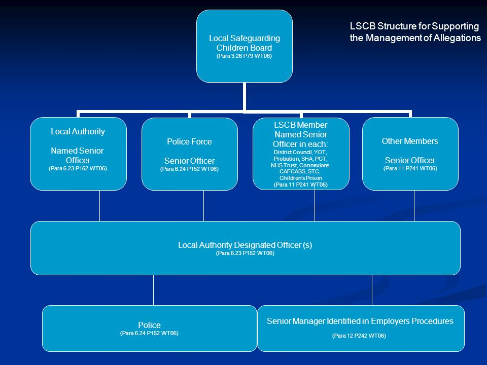 LSCB Structure for Supporting the Management of Allegations