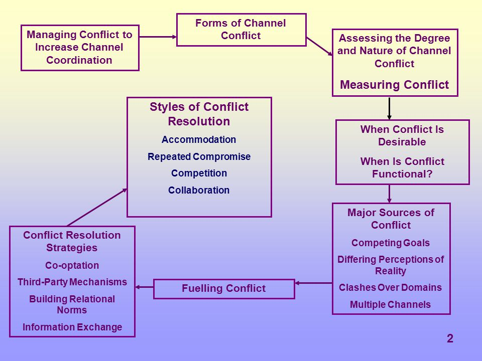 Measuring Conflict Styles of Conflict Resolution